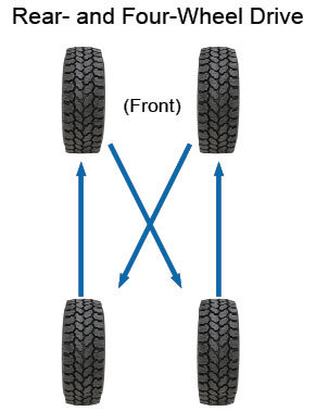 US8807976 besides US5613385 in addition P 0900c15280089ebd additionally Fman 318 additionally Maximizing Tire Life. on proper tire rotation